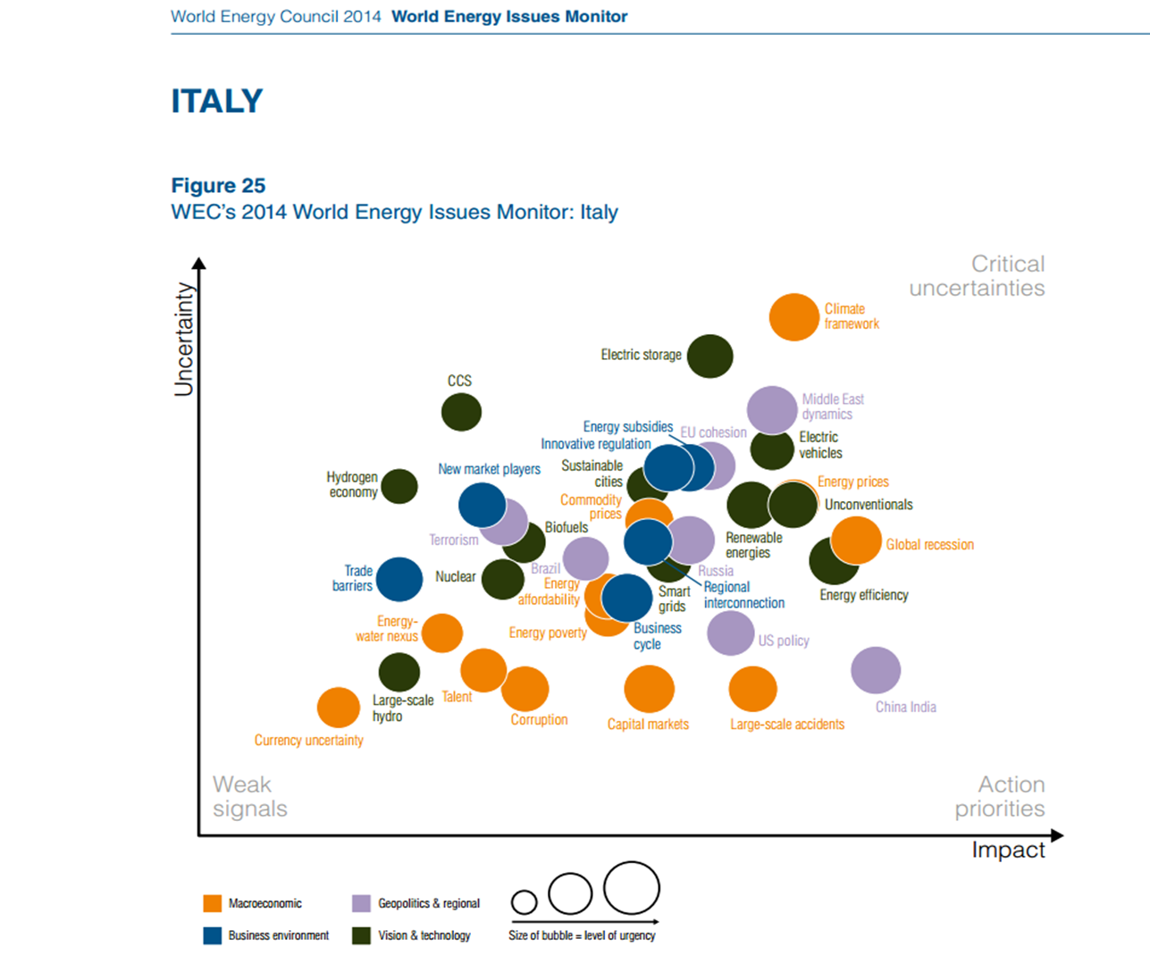 The Italian Issues Map_2014