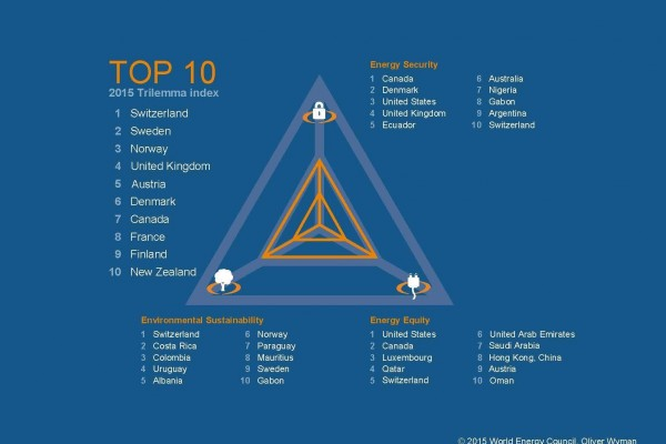 F2 - 2015 Energy Trilemma Index - Top 10 performers