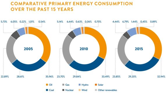 comparative-primary-energy-consuption-over-the-past-15-years